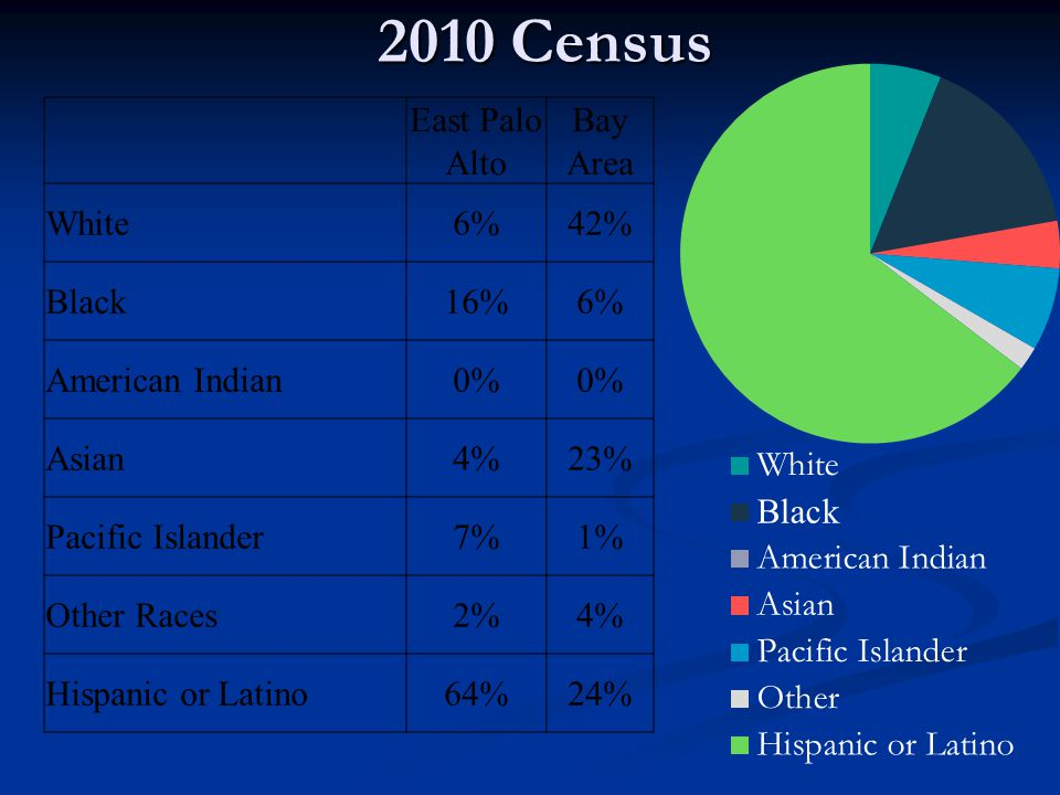 2010 Census East Palo Alto Bay Area White6%42% Black16%6% American Indian0% Asian4%23% Pacific Islander7%1% Other Races2%4% Hispanic or Latino64%24%