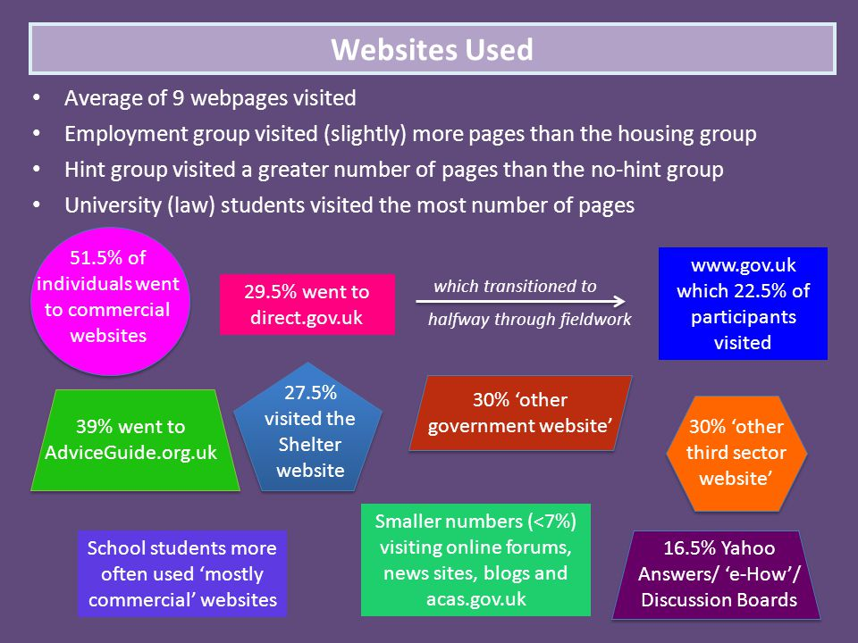 Average of 9 webpages visited Employment group visited (slightly) more pages than the housing group Hint group visited a greater number of pages than