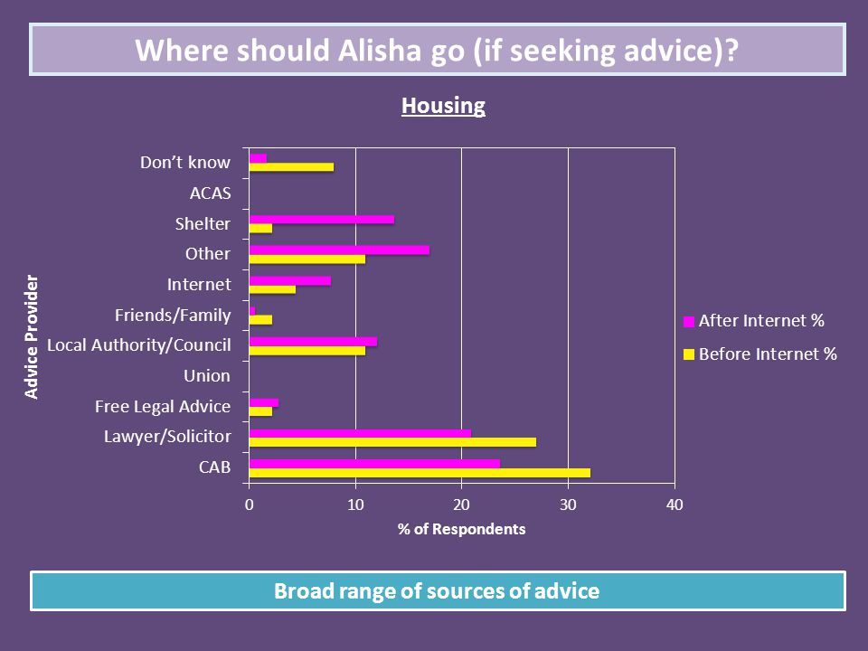 Where should Alisha go (if seeking advice)? Housing Broad range of sources of advice