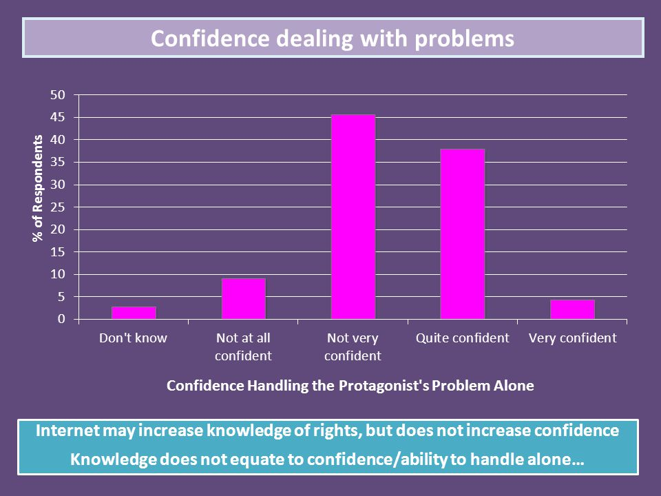 Confidence dealing with problems Internet may increase knowledge of rights, but does not increase confidence Knowledge does not equate to confidence/a