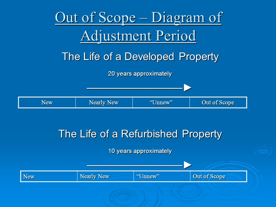 Out of Scope – Diagram of Adjustment Period The Life of a Developed Property 20 years approximately —————————► The Life of a Refurbished Property 10 y