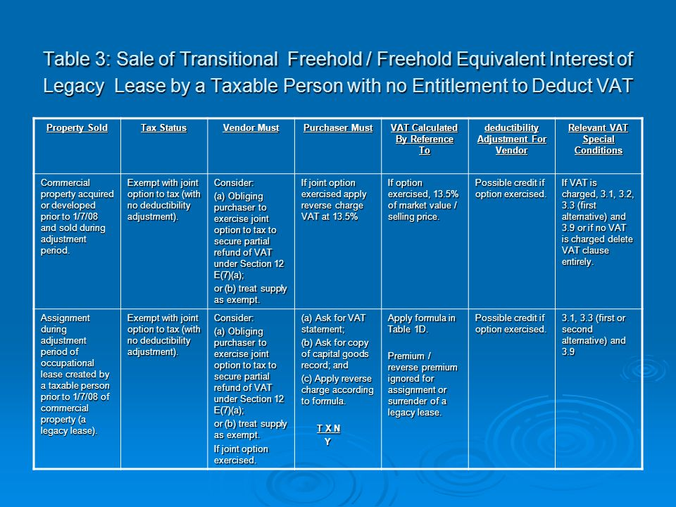 Table 3: Sale of Transitional Freehold / Freehold Equivalent Interest of Legacy Lease by a Taxable Person with no Entitlement to Deduct VAT Property S