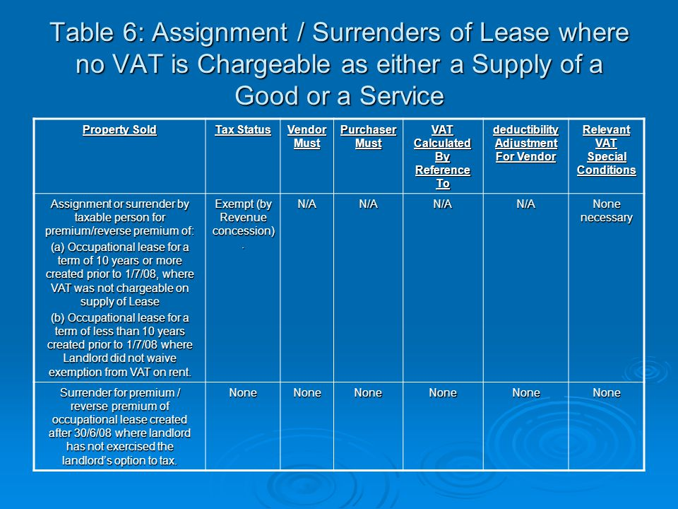 Table 6: Assignment / Surrenders of Lease where no VAT is Chargeable as either a Supply of a Good or a Service Property Sold Tax Status Vendor Must Pu