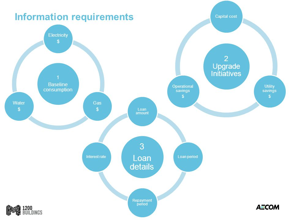 Information requirements 1 Baseline consumption Electricity $ Gas $ Water $ 2 Upgrade Initiatives Capital cost Utility savings $ Operational savings $