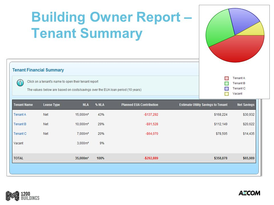 Building Owner Report – Tenant Summary