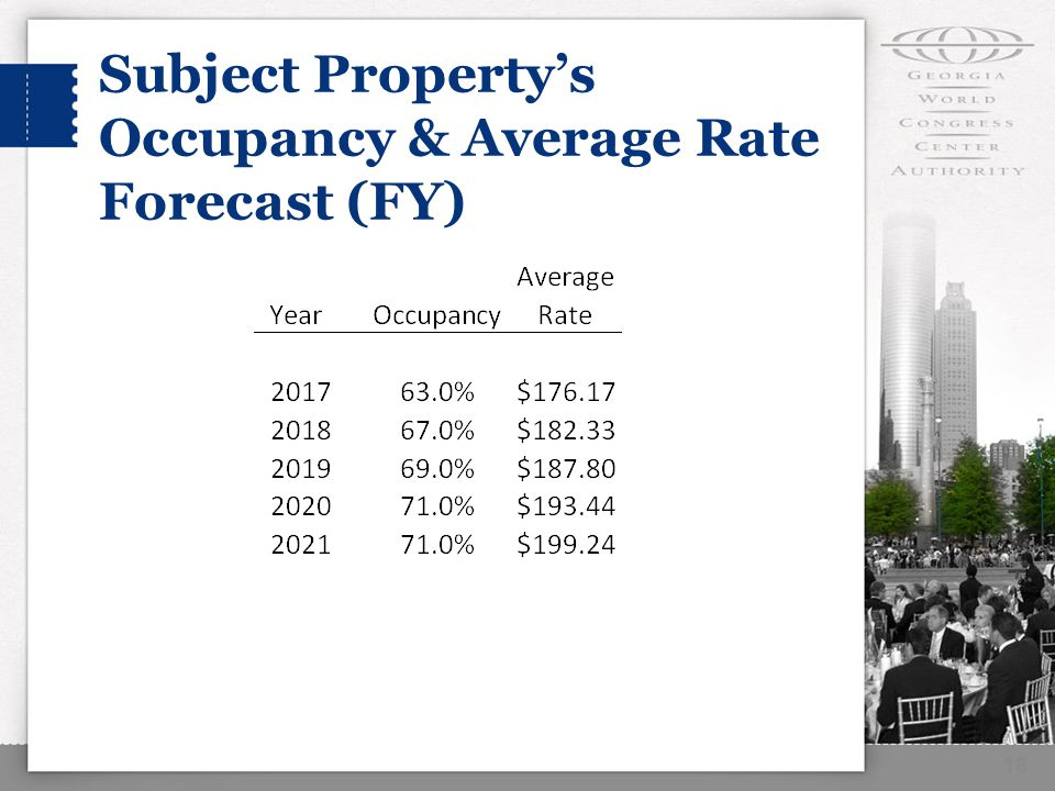18 Subject Property's Occupancy & Average Rate Forecast (FY)