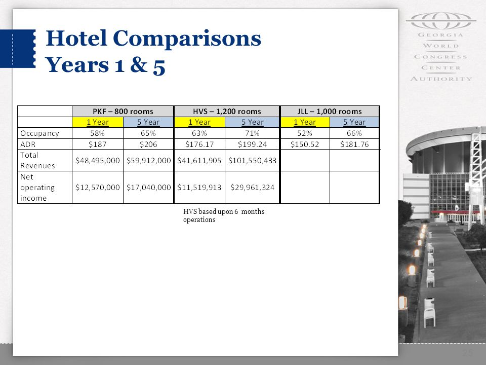 Hotel Comparisons Years 1 & 5 25 HVS based upon 6 months operations