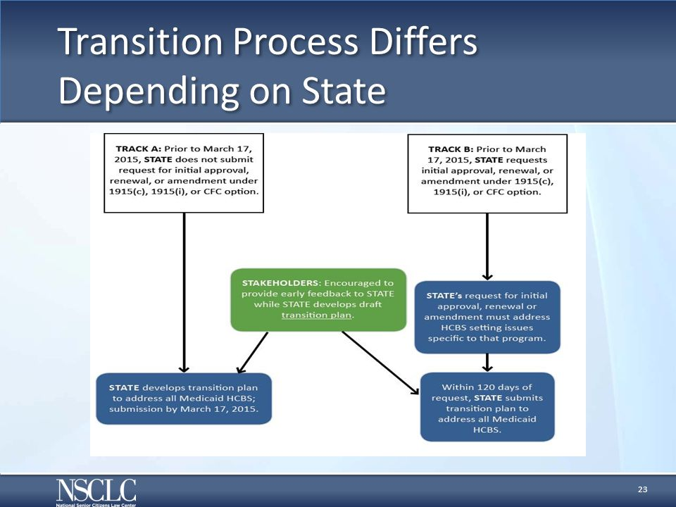 Transition Process Differs Depending on State 23