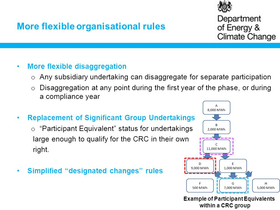 More flexible organisational rules More flexible disaggregation o Any subsidiary undertaking can disaggregate for separate participation o Disaggregation at any point during the first year of the phase, or during a compliance year Replacement of Significant Group Undertakings o Participant Equivalent status for undertakings large enough to qualify for the CRC in their own right.