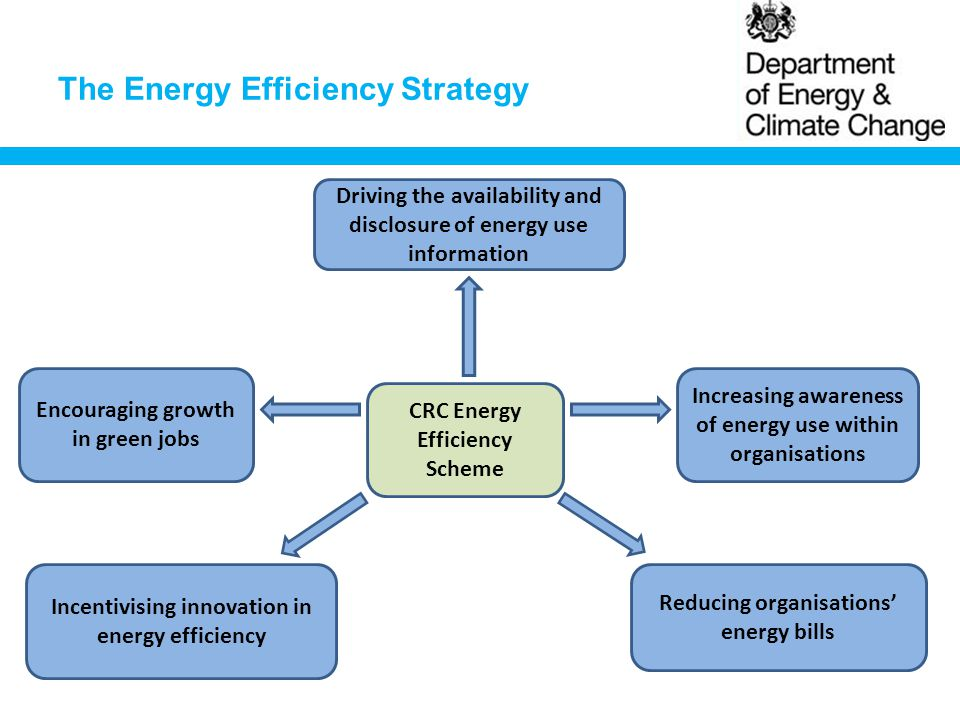 The Energy Efficiency Strategy CRC Energy Efficiency Scheme Driving the availability and disclosure of energy use information Increasing awareness of energy use within organisations Incentivising innovation in energy efficiency Reducing organisations' energy bills Encouraging growth in green jobs