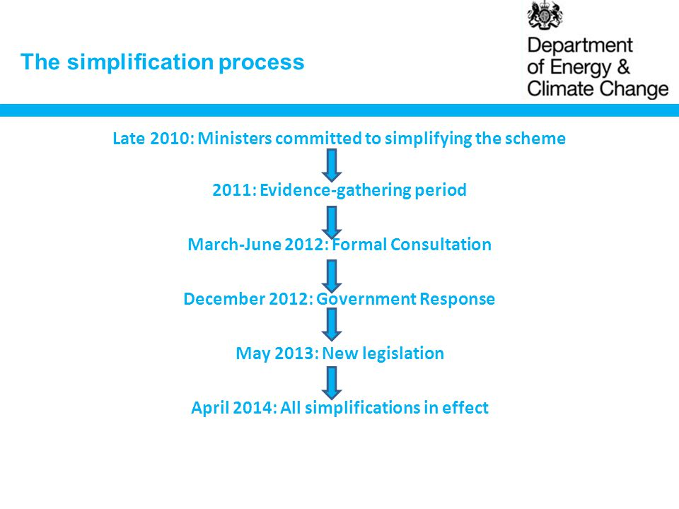 The simplification process Late 2010: Ministers committed to simplifying the scheme 2011: Evidence-gathering period March-June 2012: Formal Consultation December 2012: Government Response May 2013: New legislation April 2014: All simplifications in effect