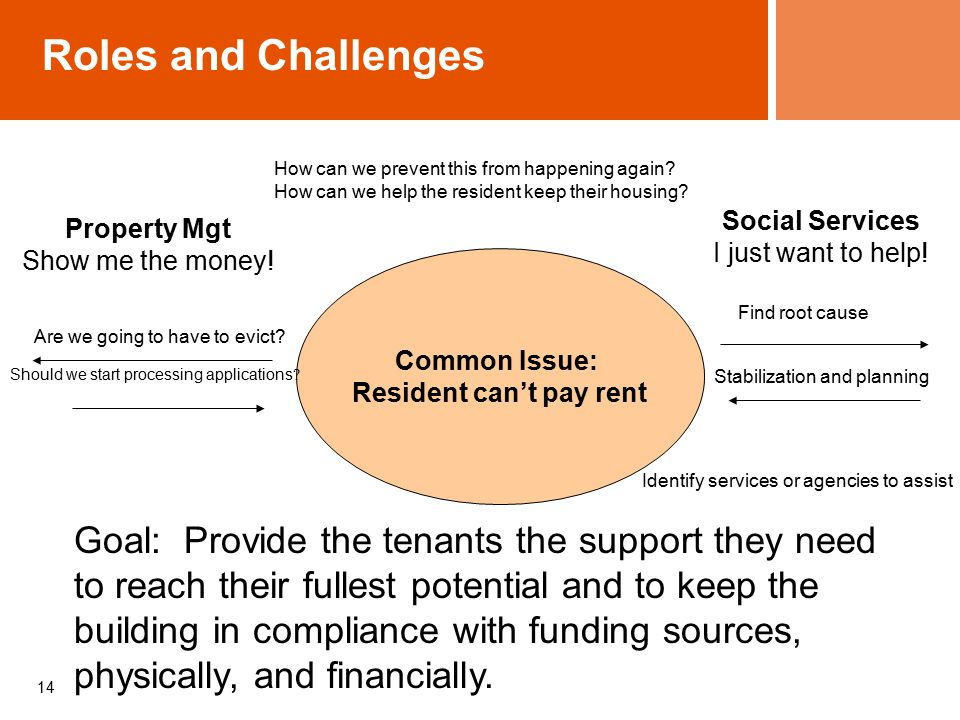 14 Roles and Challenges Common Issue: Resident can't pay rent Property Mgt Show me the money.