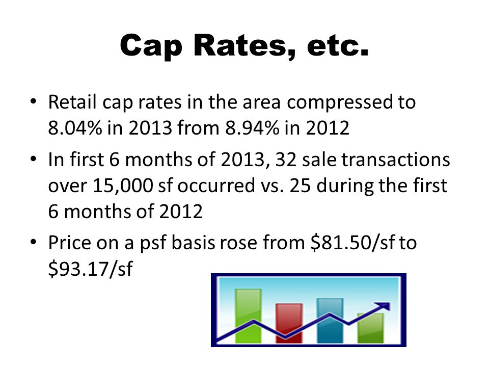 Cap Rates, etc. Retail cap rates in the area compressed to 8.04% in 2013 from 8.94% in 2012 In first 6 months of 2013, 32 sale transactions over 15,00