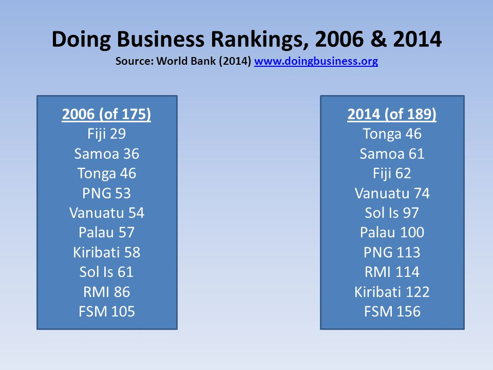 Doing Business Rankings, 2006 & 2014 Source: World Bank (2014) www.doingbusiness.orgwww.doingbusiness.org 2006 (of 175) Fiji 29 Samoa 36 Tonga 46 PNG 53 Vanuatu 54 Palau 57 Kiribati 58 Sol Is 61 RMI 86 FSM 105 2014 (of 189) Tonga 46 Samoa 61 Fiji 62 Vanuatu 74 Sol Is 97 Palau 100 PNG 113 RMI 114 Kiribati 122 FSM 156