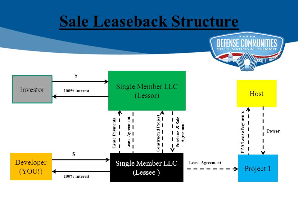 Sale Leaseback Structure Investor Single Member LLC (Lessee ) Single Member LLC (Lessor) Project 1 $ Lease Agreement Lease Payments Host Power PPA/Lease Payments Lease Agreement Developer (YOU!) $ 100% interest Constructed Project Purchase & Sale Agreement