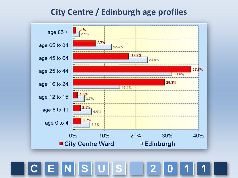 City Centre / Edinburgh age profiles C C E E N N S S U U 1 1 1 1 0 0 2 2 S S