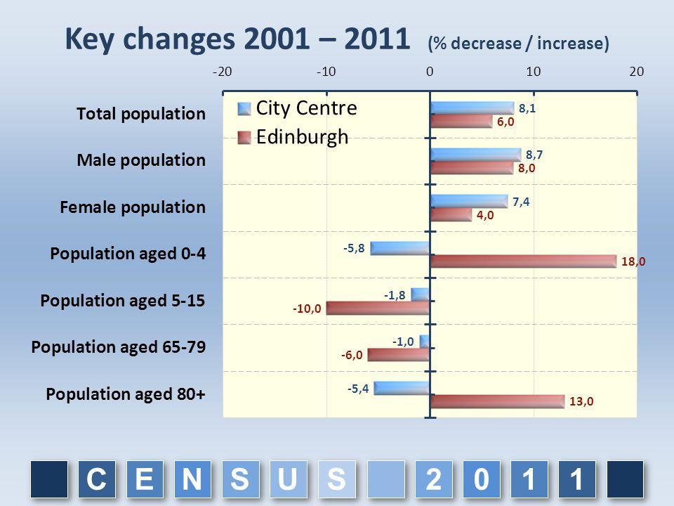 Key changes 2001 – 2011 (% decrease / increase) C C E E N N S S U U 1 1 1 1 0 0 2 2 S S