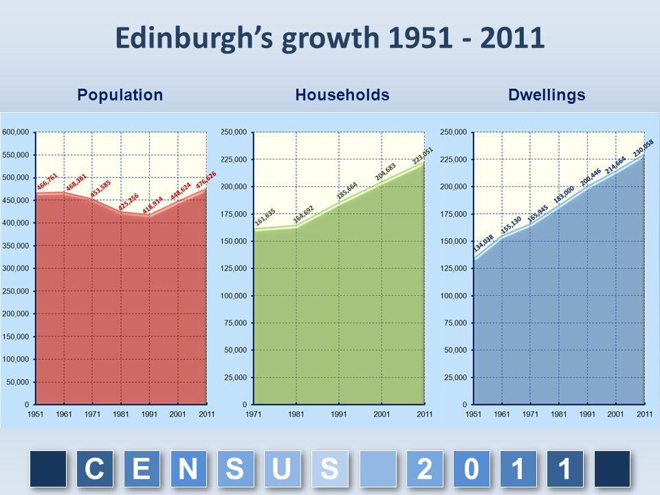 C C E E N N S S U U 1 1 1 1 0 0 2 2 S S Edinburgh's growth 1951 - 2011 PopulationHouseholdsDwellings