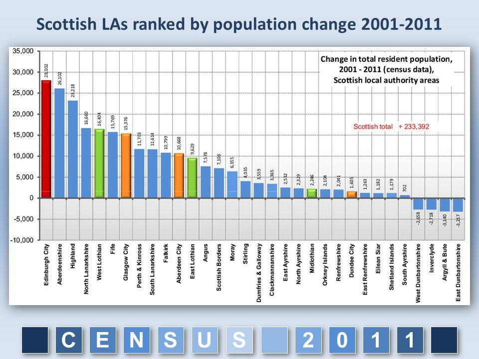 C C E E N N S S U U 1 1 1 1 0 0 2 2 S S Scottish LAs ranked by population change 2001-2011