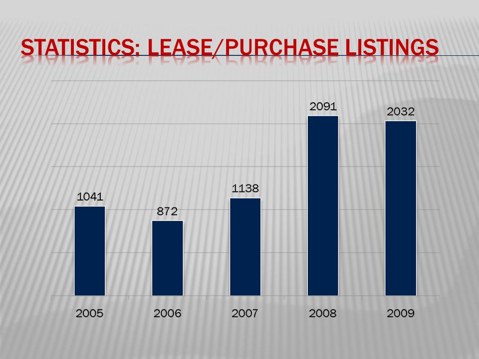 o Rental listings are optional o Written agency agreement required o A single-family or condo/townhouse property listed for sale or lease is permitted to have a second listing in the rental section of the MLS.