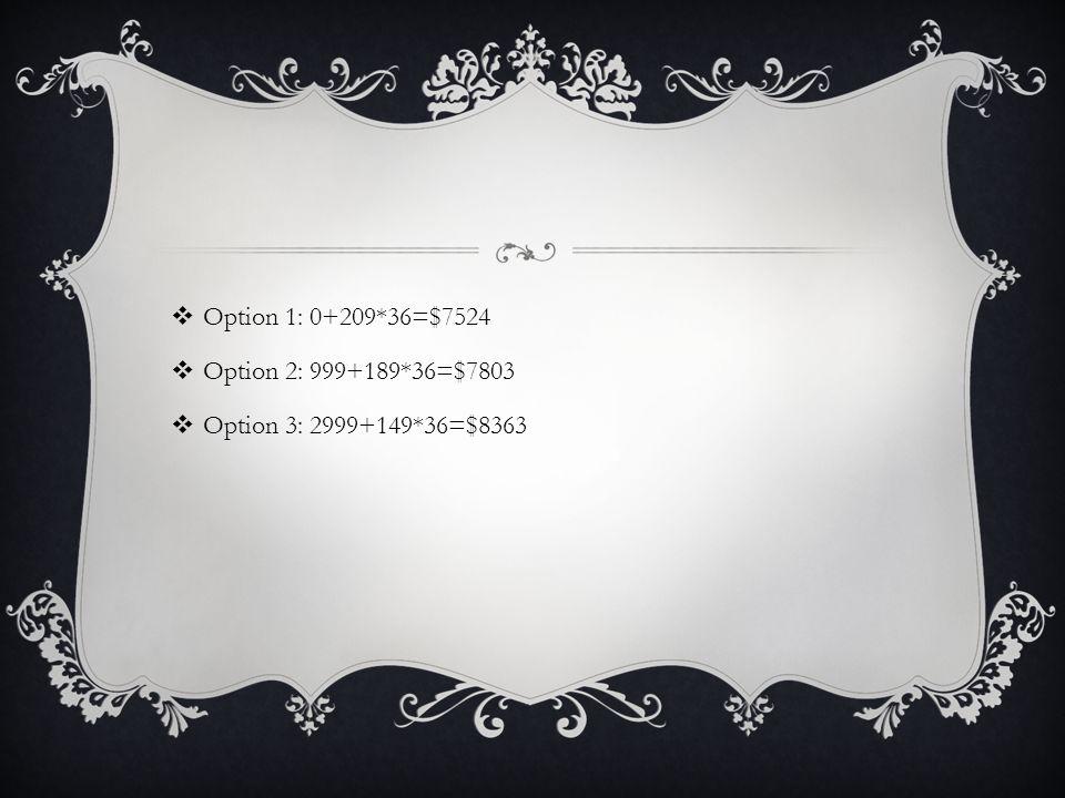  Option 1: 0+209*36=$7524  Option 2: 999+189*36=$7803  Option 3: 2999+149*36=$8363