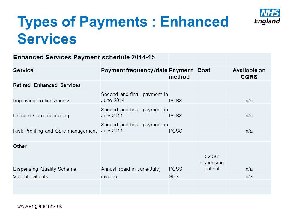 www.england.nhs.uk Types of Payments : Enhanced Services Enhanced Services Payment schedule 2014-15 ServicePayment frequency /datePayment method CostAvailable on CQRS Retired Enhanced Services Improving on line Access Second and final payment in June 2014PCSS n/a Remote Care monitoring Second and final payment in July 2014PCSS n/a Risk Profiling and Care management Second and final payment in July 2014PCSS n/a Other Dispensing Quality SchemeAnnual (paid in June/July)PCSS £2.58/ dispensing patientn/a Violent patientsinvoiceSBS n/a
