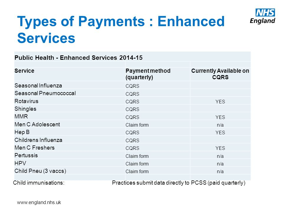 www.england.nhs.uk Types of Payments : Enhanced Services Public Health - Enhanced Services 2014-15 ServicePayment method (quarterly) Currently Available on CQRS Seasonal Influenza CQRS Seasonal Pneumococcal CQRS Rotavirus CQRSYES Shingles CQRS MMR CQRSYES Men C Adolescent Claim formn/a Hep B CQRSYES Childrens Influenza CQRS Men C Freshers CQRSYES Pertussis Claim formn/a HPV Claim formn/a Child Pneu (3 vaccs) Claim formn/a Child immunisations:Practices submit data directly to PCSS (paid quarterly)