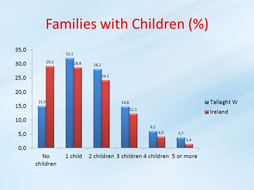 Families with Children (%)