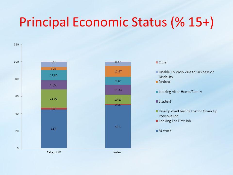 Principal Economic Status (% 15+)
