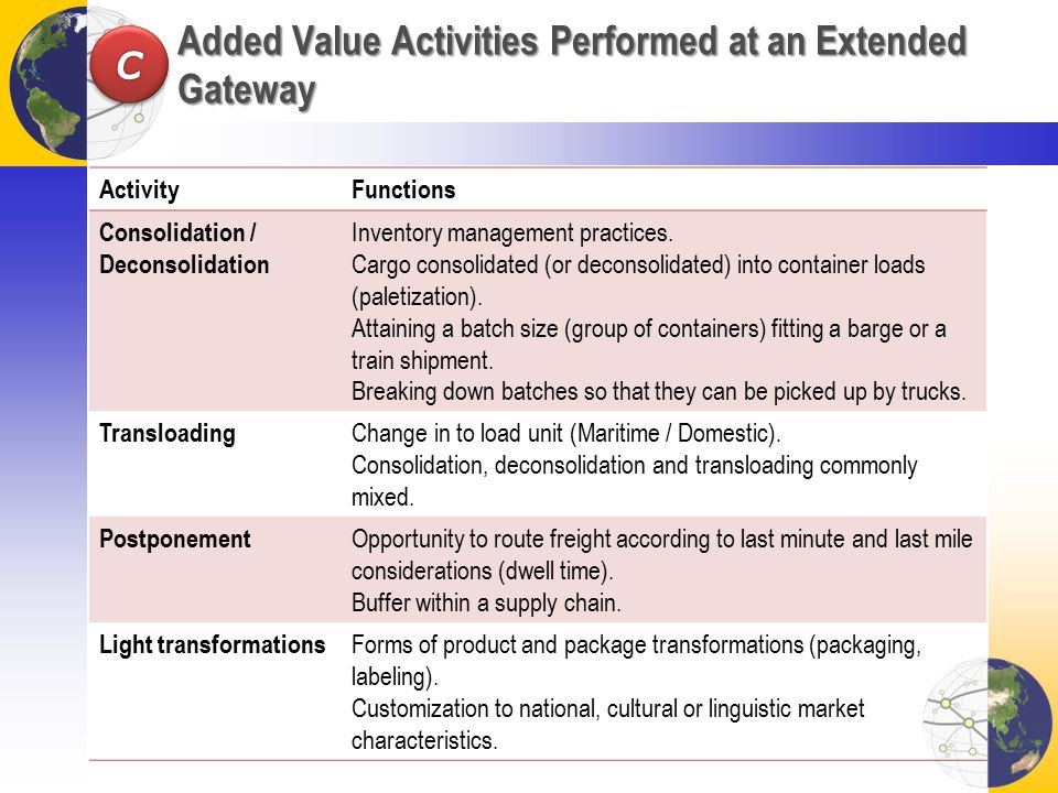 Added Value Activities Performed at an Extended Gateway ActivityFunctions Consolidation / Deconsolidation Inventory management practices.