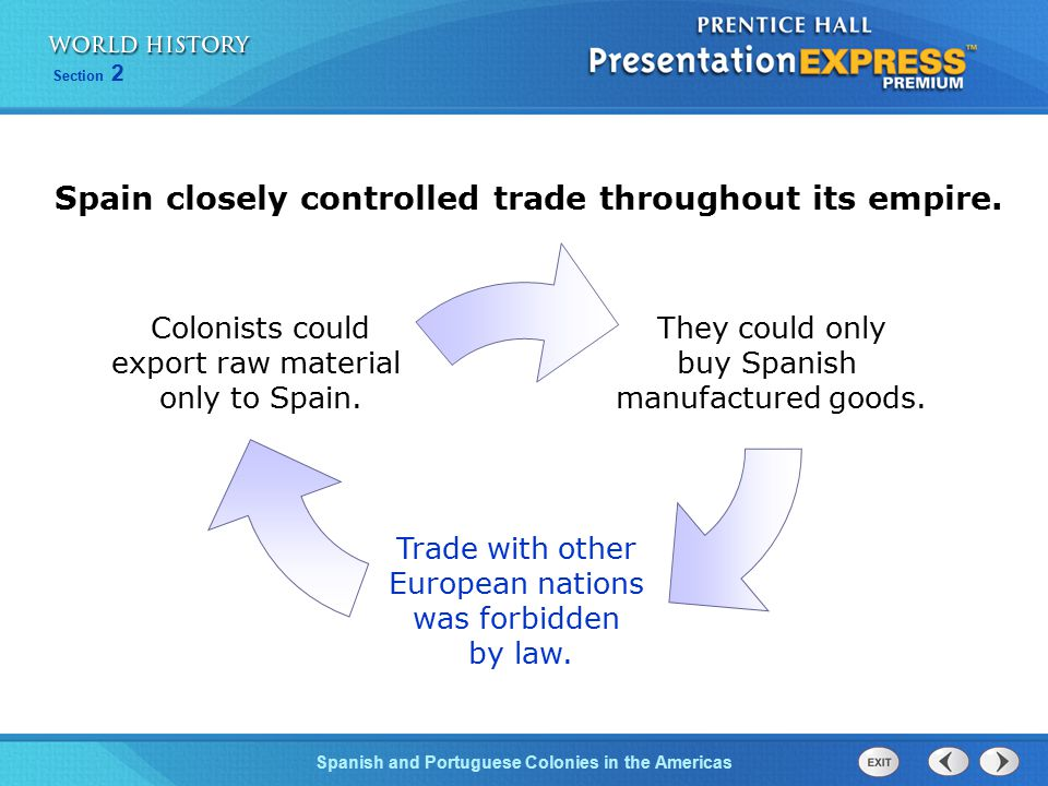 Spanish and Portuguese Colonies in the Americas Section 2 They could only buy Spanish manufactured goods. Trade with other European nations was forbid