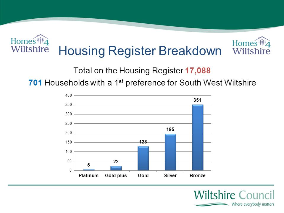Housing Register Breakdown Total on the Housing Register 17,088 701 Households with a 1 st preference for South West Wiltshire