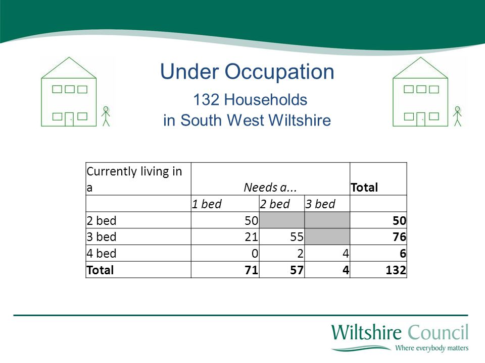 Under Occupation 132 Households in South West Wiltshire Currently living in aNeeds a...Total 1 bed2 bed3 bed 2 bed50 3 bed2155 76 4 bed0246 Total71574132