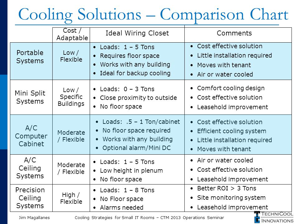 Jim Magallanes Cooling Solutions – Comparison Chart Cost / Adaptable Ideal Wiring Closet Low / Specific Buildings Low / Flexible Moderate / Flexible Precision Ceiling Systems Mini Split Systems Portable Systems A/C Computer Cabinet Loads: 1 – 8 Tons No Floor space Alarms needed Loads: 0 – 3 Tons Close proximity to outside No floor space Comments Better ROI > 3 Tons Site monitoring system Leasehold improvement Comfort cooling design Cost effective solution Leasehold improvement Loads: 1 – 5 Tons Requires floor space Works with any building Ideal for backup cooling Cost effective solution Little installation required Moves with tenant Air or water cooled Cost effective solution Efficient cooling system Little installation required Moves with tenant Loads:.5 – 1 Ton/cabinet No floor space required Works with any building Optional alarm/Mini DC A/C Ceiling Systems Loads: 1 – 5 Tons Low height in plenum No floor space Air or water cooled Cost effective solution Leasehold improvement Moderate / Flexible High / Flexible Cooling Strategies for Small IT Rooms – CTM 2013 Operations Seminar