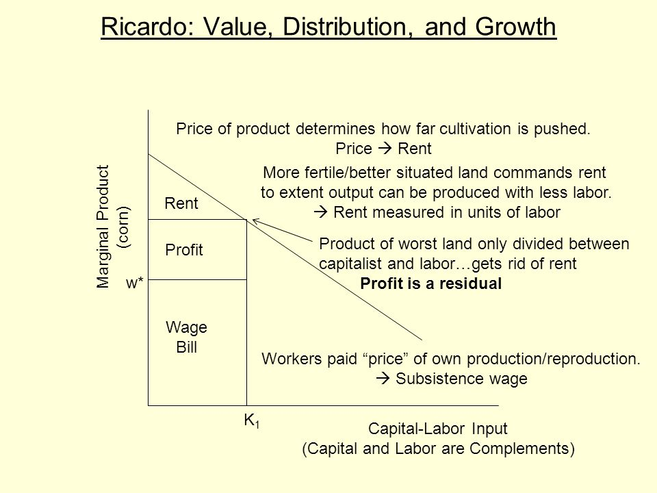 Ricardo: Value, Distribution, and Growth Capital-Labor Input (Capital and Labor are Complements) Marginal Product (corn) K1K1 w* Rent Profit Wage Bill
