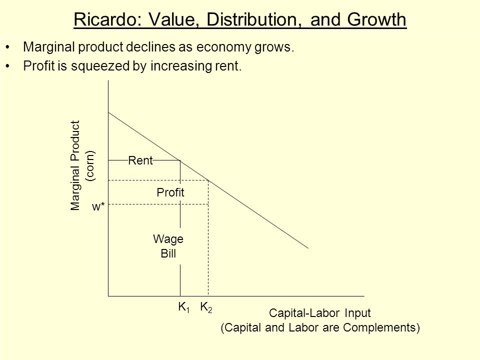 Ricardo: Value, Distribution, and Growth Marginal product declines as economy grows.