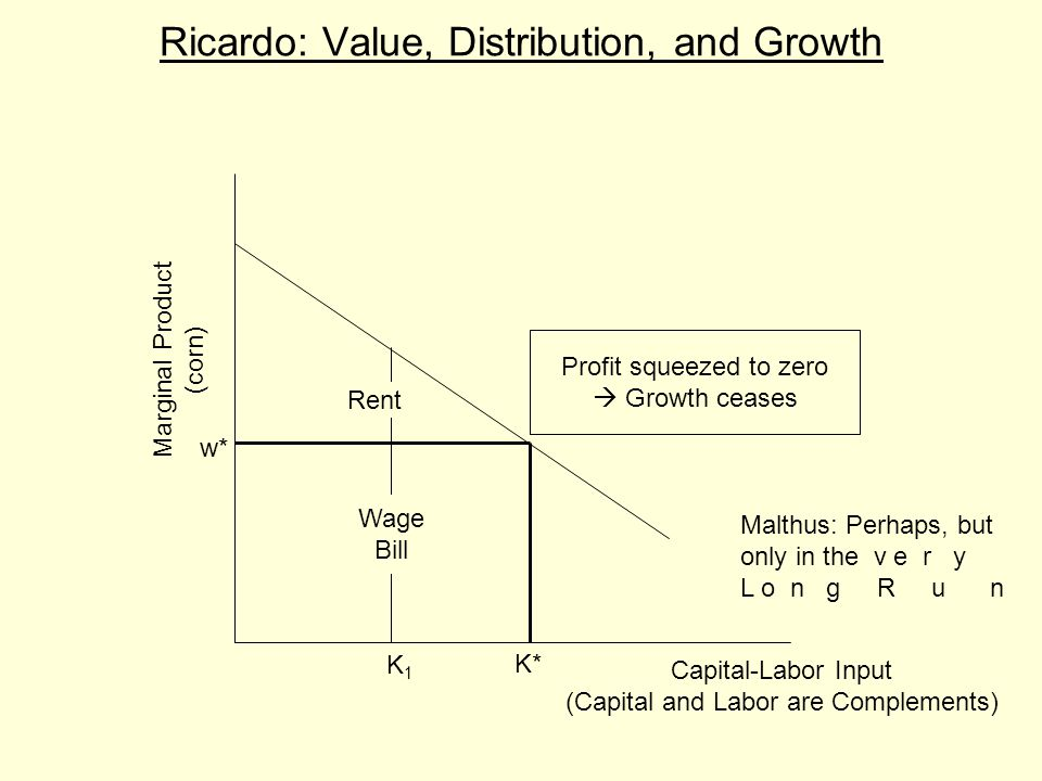 Ricardo: Value, Distribution, and Growth Capital-Labor Input (Capital and Labor are Complements) Marginal Product (corn) K1K1 w* Rent Wage Bill K* Profit squeezed to zero  Growth ceases Malthus: Perhaps, but only in the v e r y L o n g R u n
