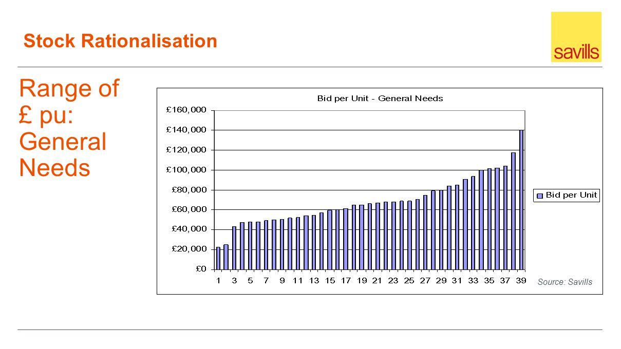 Range of £ pu: General Needs Source: Savills Stock Rationalisation