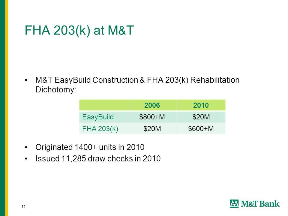 11 FHA 203(k) at M & T M&T EasyBuild Construction & FHA 203(k) Rehabilitation Dichotomy: Originated 1400+ units in 2010 Issued 11,285 draw checks in 2010 20062010 EasyBuild$800+M$20M FHA 203(k)$20M$600+M
