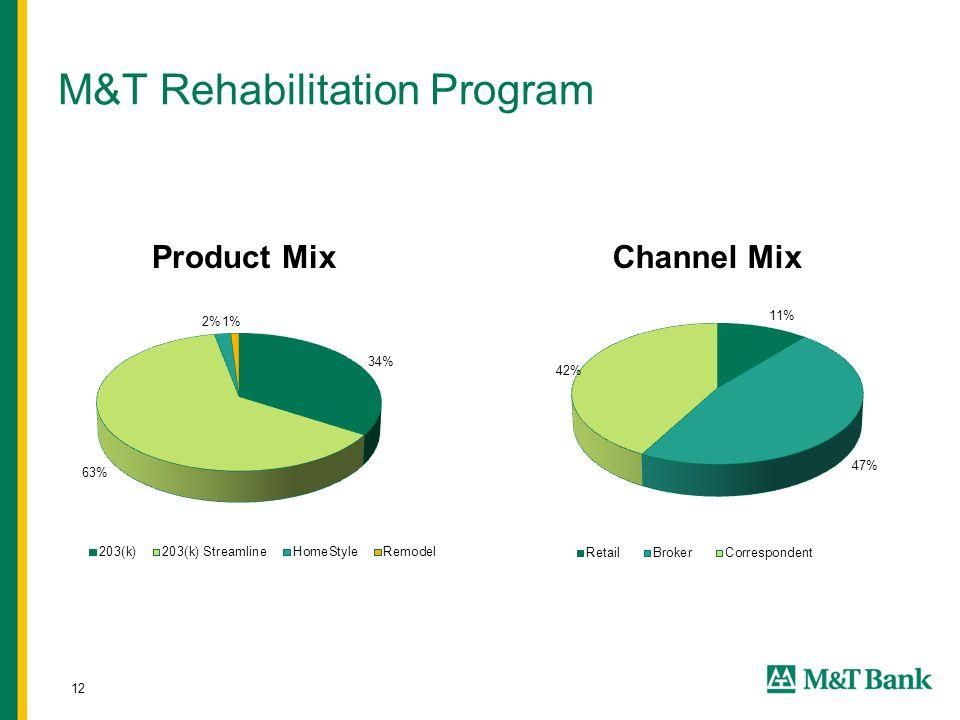 12 M&T Rehabilitation Program Product MixChannel Mix