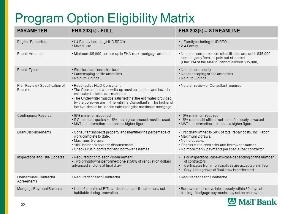 32 Program Option Eligibility Matrix PARAMETERFHA 203(k) - FULLFHA 203(k) – STREAMLINE Eligible Properties1-4 Family including HUD REO's Mixed Use 1 Family including HUD REO's 2-4 Family Repair Amounts Minimum $5,000; no max up to FHA max mortgage amount.