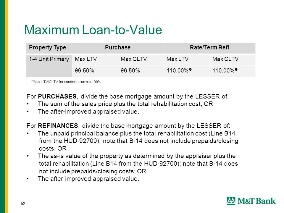 52 Maximum Loan-to-Value Property TypePurchaseRate/Term Refi 1-4 Unit PrimaryMax LTVMax CLTVMax LTVMax CLTV 96.50% 110.00%  For PURCHASES, divide the base mortgage amount by the LESSER of: The sum of the sales price plus the total rehabilitation cost; OR The after-improved appraised value.