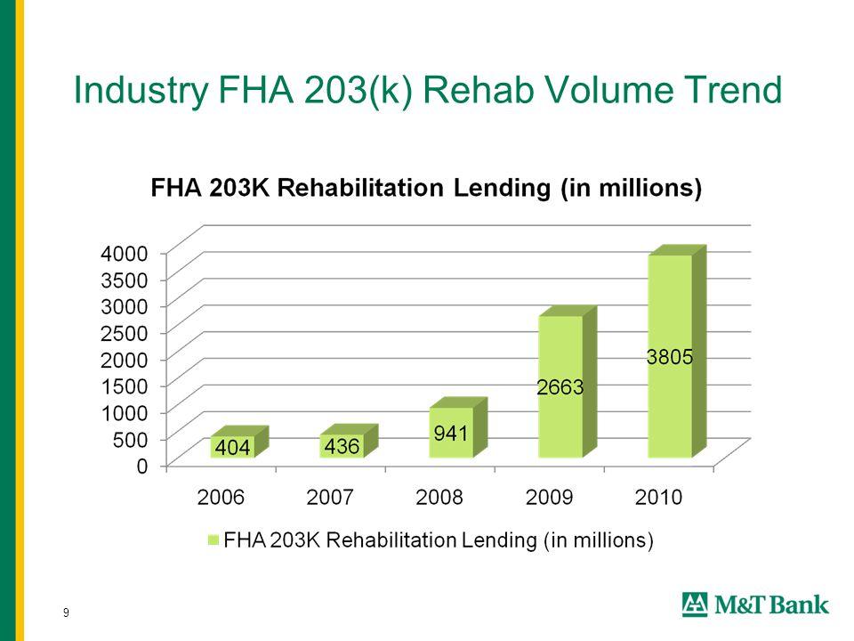 9 Industry FHA 203(k) Rehab Volume Trend