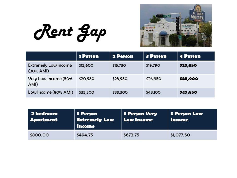 1 Person2 Person3 Person4 Person Extremely Low Income (30% AMI) $12,600$15,730$19,790 $23,850 Very Low Income (50% AMI) $20,950$23,950$26,950 $29,900 Low Income (80% AMI)$33,500$38,300$43,100 $47,850 2 bedroom Apartment 3 Person Extremely Low Income 3 Person Very Low Income 3 Person Low Income $800.00$494.75$673.75$1,077.50 Rent Gap