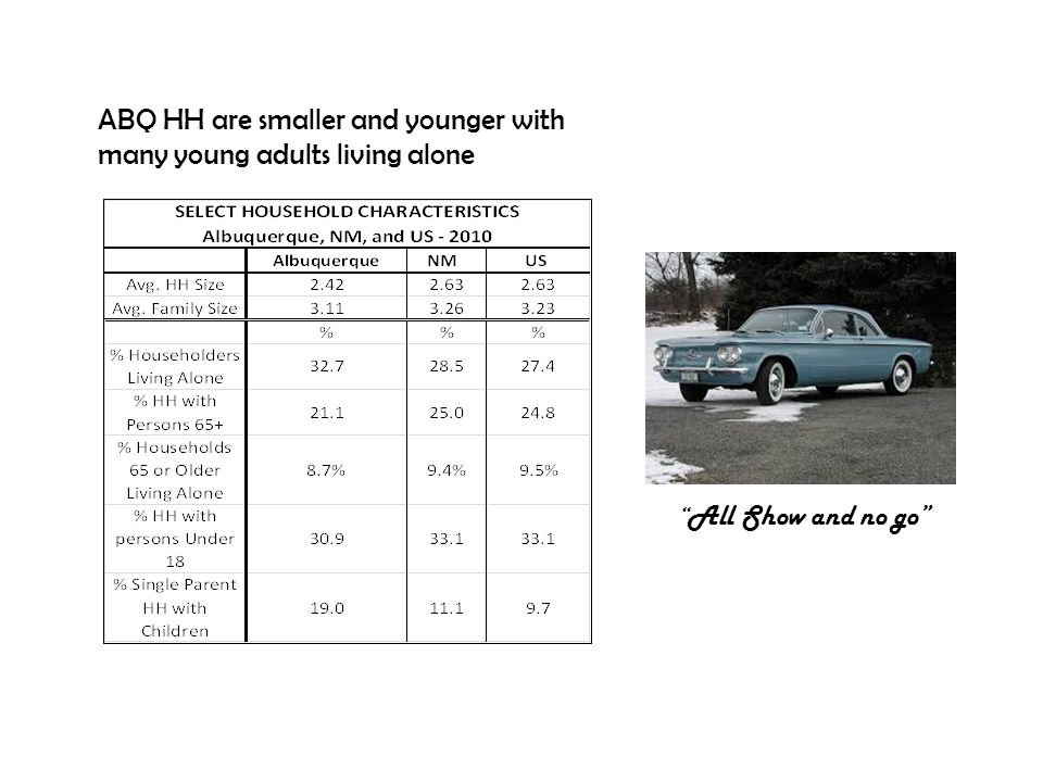 """ABQ HH are smaller and younger with many young adults living alone """" All Show and no go"""""""