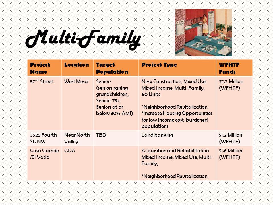 Multi-Family Project Name LocationTarget Population Project TypeWFHTF Funds 57 nd StreetWest MesaSeniors (seniors raising grandchildren, Seniors 75+,