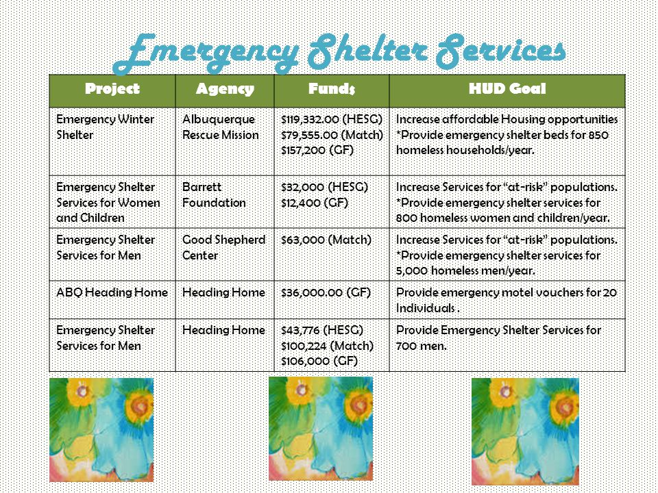 ProjectAgencyFundsHUD Goal Emergency Winter Shelter Albuquerque Rescue Mission $119,332.00 (HESG) $79,555.00 (Match) $157,200 (GF) Increase affordable Housing opportunities *Provide emergency shelter beds for 850 homeless households/year.