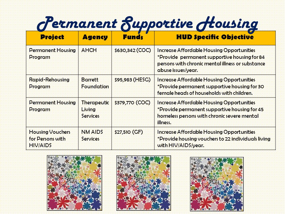ProjectAgencyFundsHUD Specific Objective Permanent Housing Program AHCH$630,342 (COC)Increase Affordable Housing Opportunities *Provide permanent supp