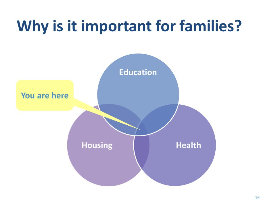 Why is it important for families? HousingHealth Education You are here 16