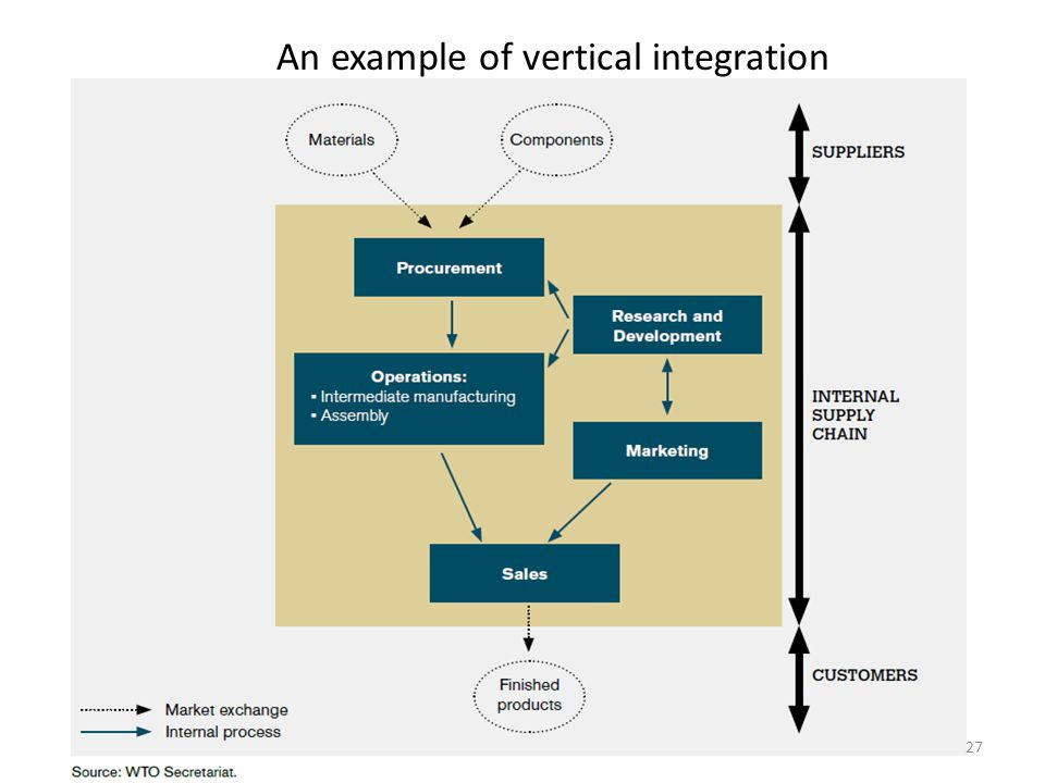 An example of vertical integration 27